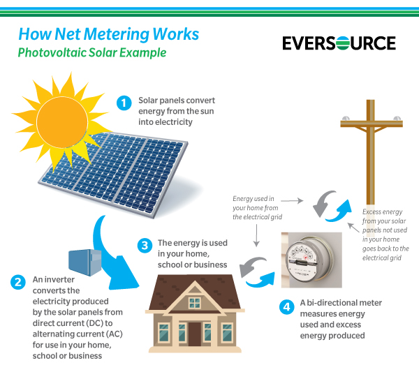 Net Energy Metering : Eversource md download pdf
