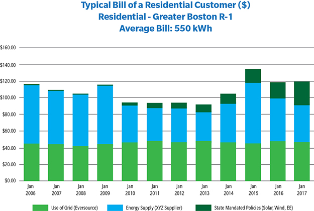Chart: Typical Bill of Residential Customers