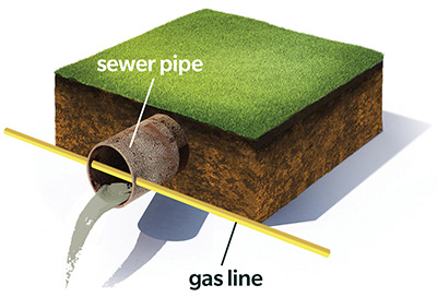 An illustration of a cross bore - with a natural gas line going through a sewer pipe.