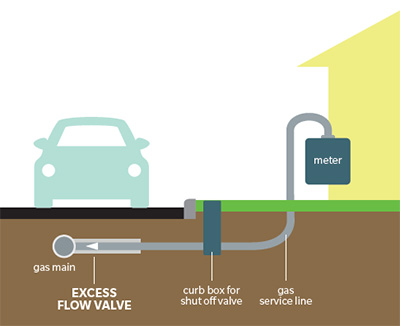 diagram of excess flow valve