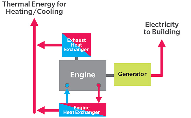 How Combined Heat & Power works.