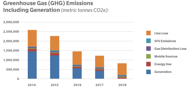 GHG Emissions Including Generation (metric tonnes CO2e)