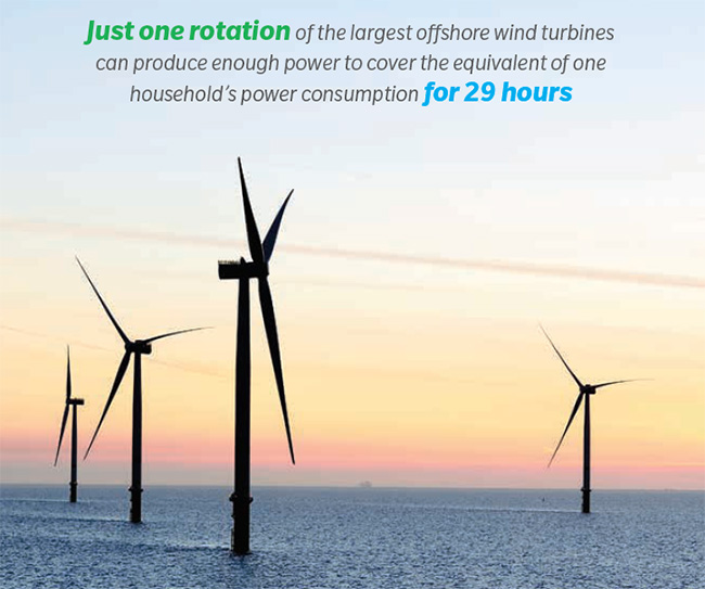 Just one rotation of the largest offshore wind turbines can produce enough power to cover the equivalent of one houses's power consumption for 29 hours.
