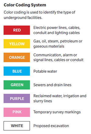 Color coding is used to identify the type of underground facilities.