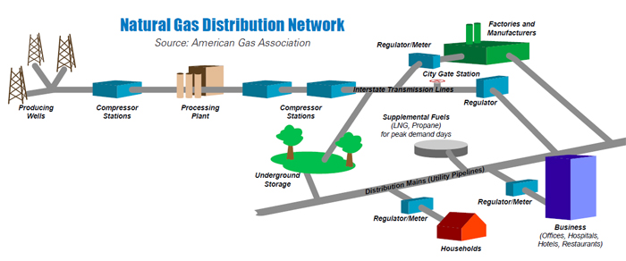 gas-distribution